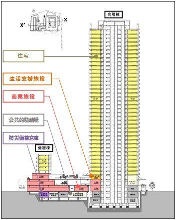 「武蔵小山パルム駅前地区市街地再開発」 断面図 (出典:東京都)