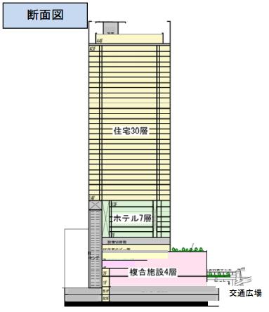「横浜駅きた西口鶴屋地区市街地再開発事業」 配置図 (出典:横浜市)