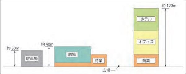 「(仮称)竹芝ウォーターフロント開発事業」 断面図 (出典:JR東日本)