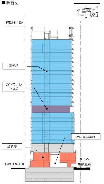 「新橋田村町地区市街地再開発事業」 (出典:東京都)