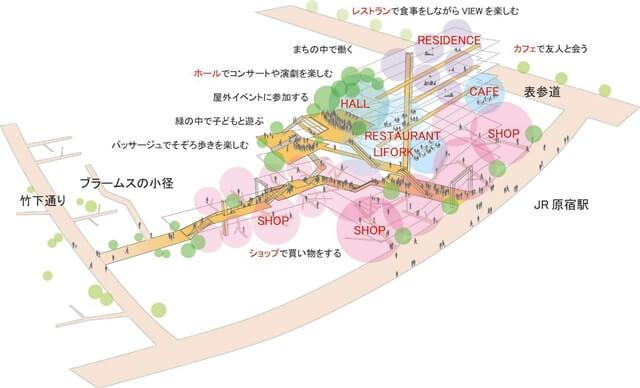 ウィズ原宿 (出典:NTT都市開発)